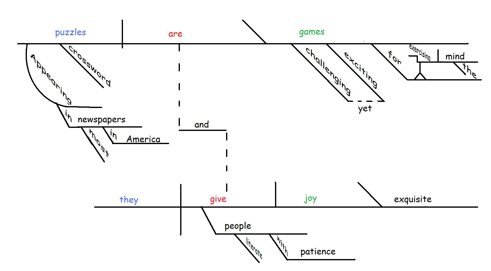 tikz pgf - sentence diagramming - tex