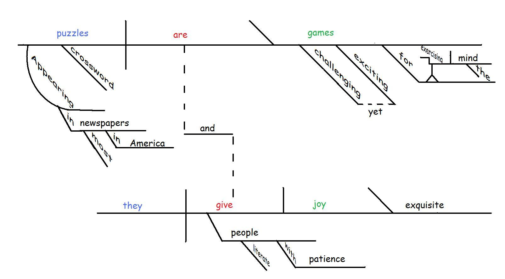 On the joy of sentence diagramming gently hew stone on the joy of sentence diagramming ccuart Images