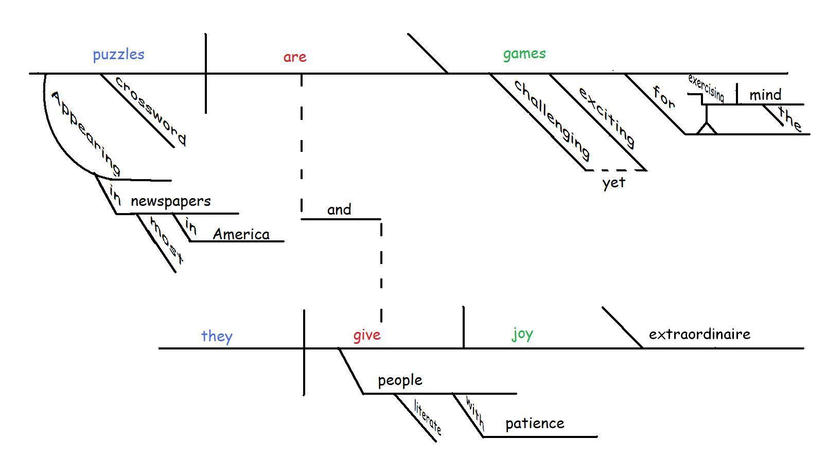 On the joy of sentence diagramming gently hew stone diagram ccuart Gallery