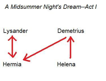 "Compare and Contrast Helena and Hermia in ""A Midsummer Night's Dream"""